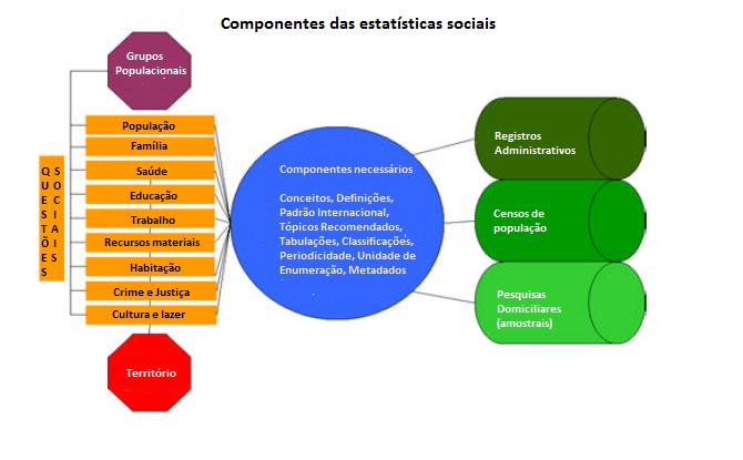 Componentes das estatisticas sociais