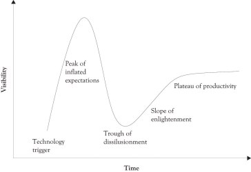 GartnerHypeCycle1