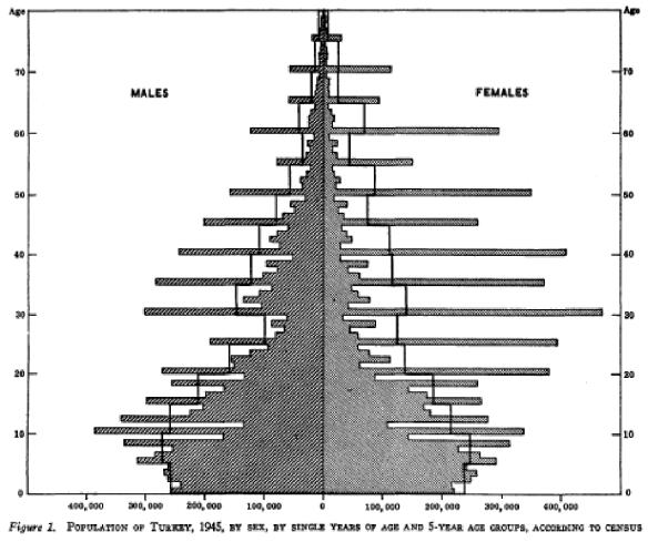 Pirámide Turquía 1945